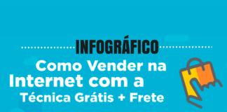infografico Como vender na internet produtos com a tecnica gratis mais frete