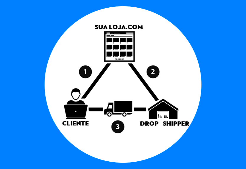 como funciona drop shipping